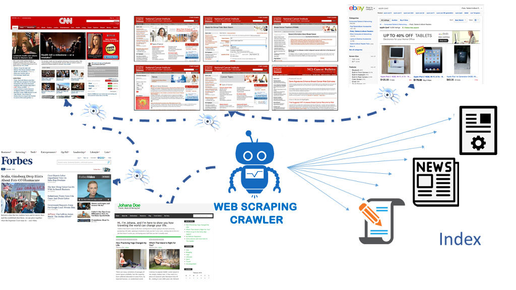 I've launched Web Scraping Crawler - Extracting Relevant